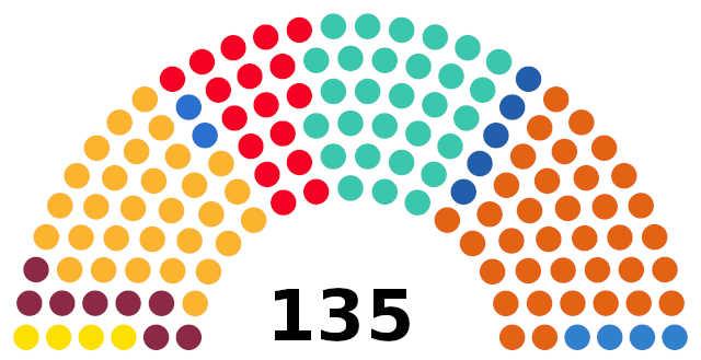 Elecciones Catalanas 2021. Resultados y Análisis